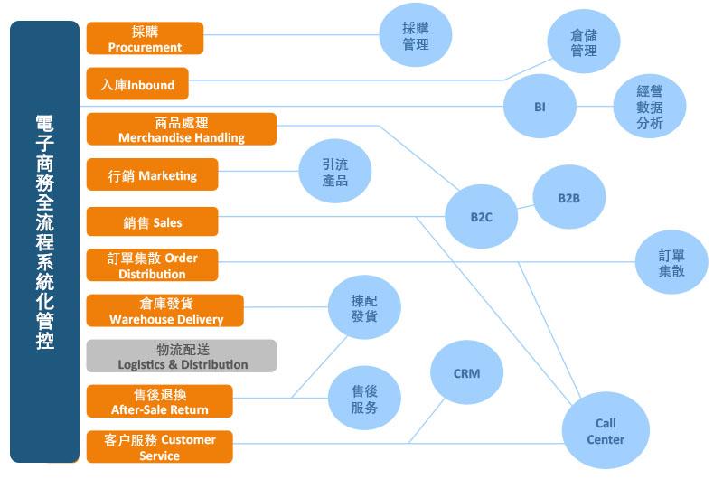 電子商務全流程系統化管控