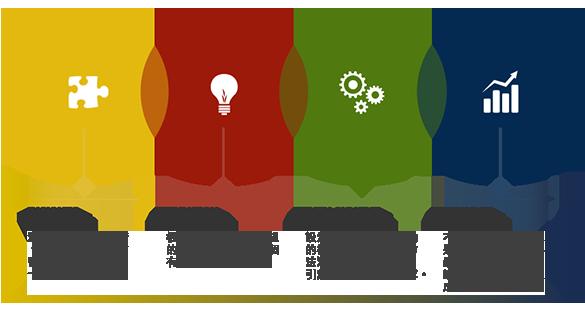 品牌管理流程